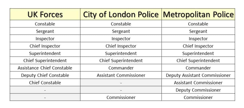 Table showing UK Police Ranks