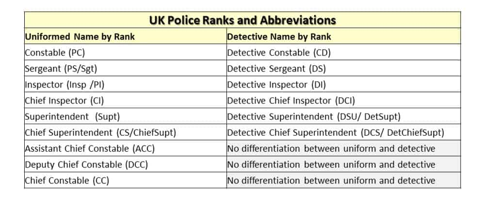 UK Police Ranks and Abbreviations Table
